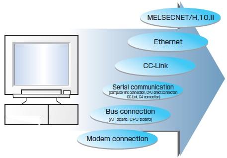 MX Component