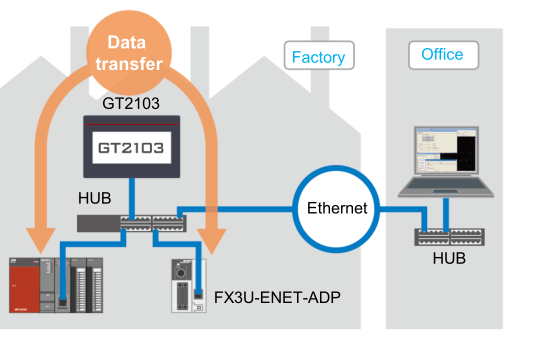 Automatikus adatcsere (Device data transfer)