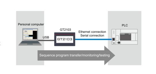 Transzparens PLC programozási lehetőség