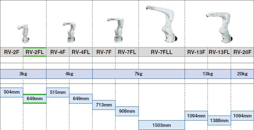 RV-2FL a Mitsubishi RV 6 tengelyes robotok között
