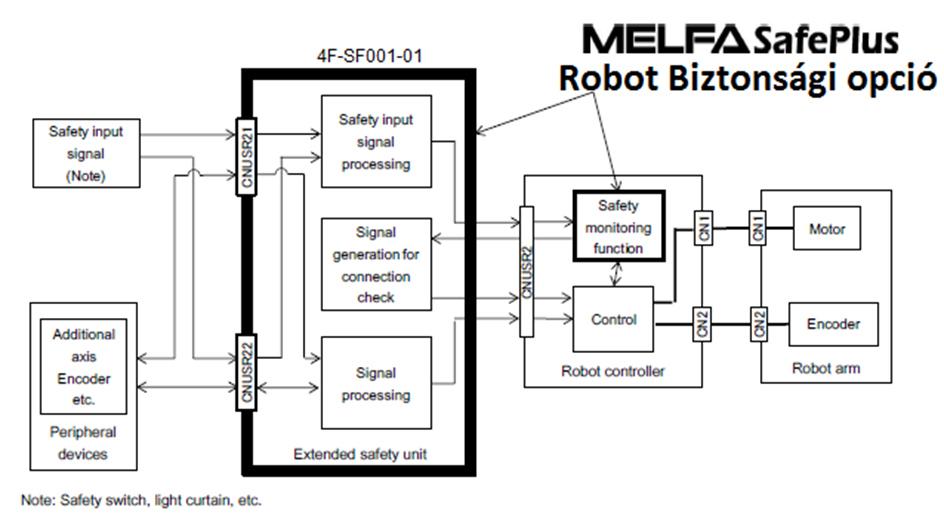 MelfaSafePlus_block
